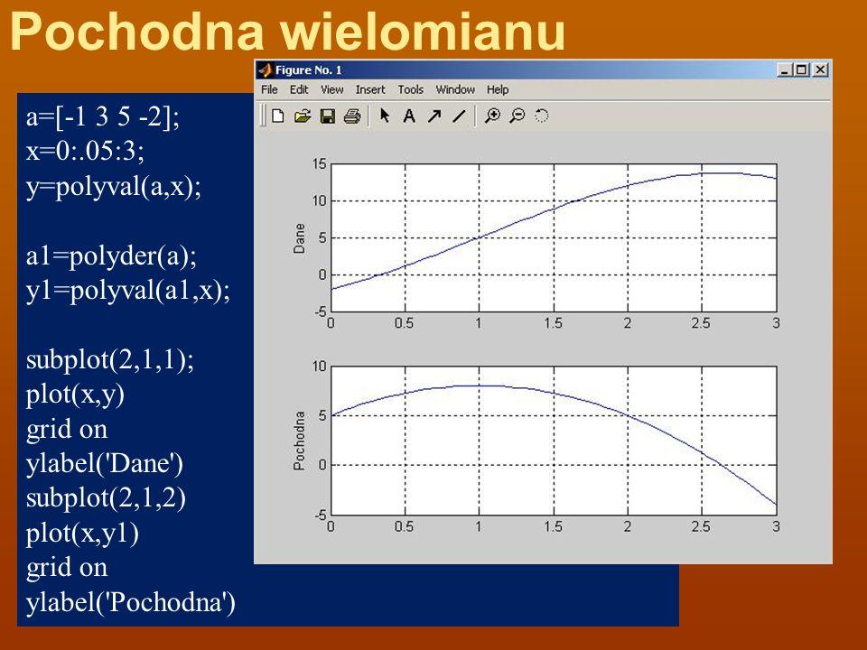 Pochodna wielomianu a=[-1 3 5 -2]; x=0:.05:3; y=polyval(a,x);